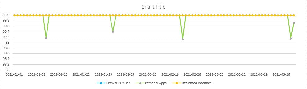 Statistics 2021-Q1
